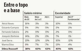 Fonte: números da pesquisa Ibope (14 e 18 de março)