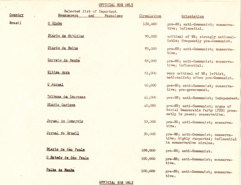 Classificação de jornais e revistas não-comunistas no Brasil, 1958.